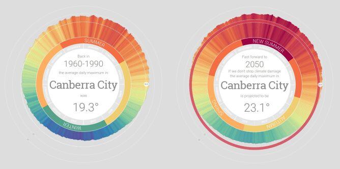 Porównanie średniej temperatury z lat 1960-1990 z prognozami na rok 2050 w Canberze (za myclimate.acf.org.au)