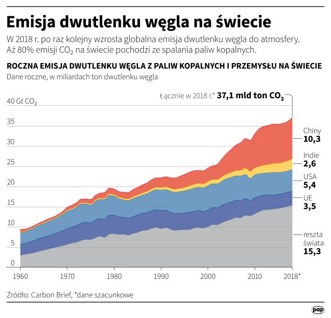 Emisja dwutlenku węgla na świecie (Maciej Zieliński, Adam Ziemienowicz/PAP)