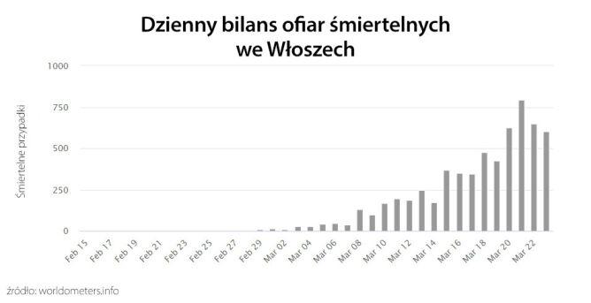 Dzienny bilans ofiar śmiertelnych we Włoszech (tvnmeteo.pl za worldometers.info)