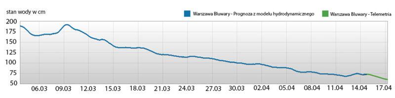 Stan wody na stacji wodowskazowej Warszawa-Bulwary. Niebieska linia oznacza faktyczny poziom wody, zielona - prognozowany (tvnmeteo.pl za IMGW-PIB)