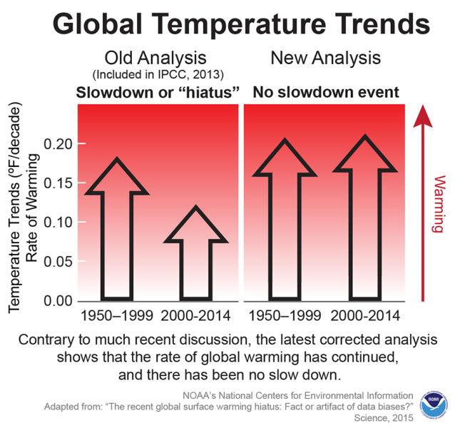 Stary scenariusz spowolnienia tempa globalnego ocieplenia (wykres po lewo) i najnowsze analizy (wykres po prawo)